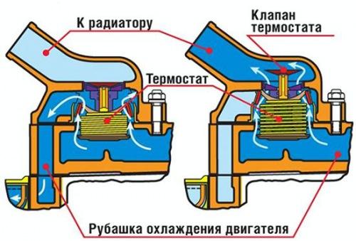 Самостоятельная замена термостата на Лада Приора